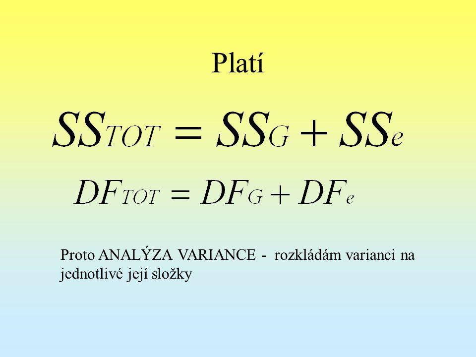 Platí Proto ANALÝZA VARIANCE - rozkládám varianci na jednotlivé její složky