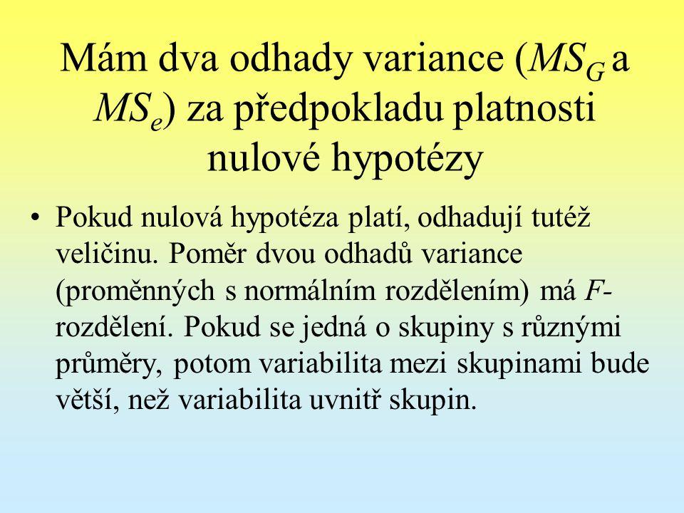 Mám dva odhady variance (MS G a MS e ) za předpokladu platnosti nulové hypotézy Pokud nulová hypotéza platí, odhadují tutéž veličinu. Poměr dvou odhad