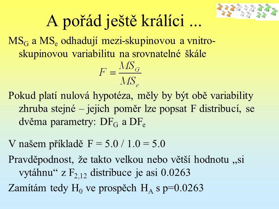 A pořád ještě králíci... Pokud platí nulová hypotéza, měly by být obě variability zhruba stejné – jejich poměr lze popsat F distribucí, se dvěma param