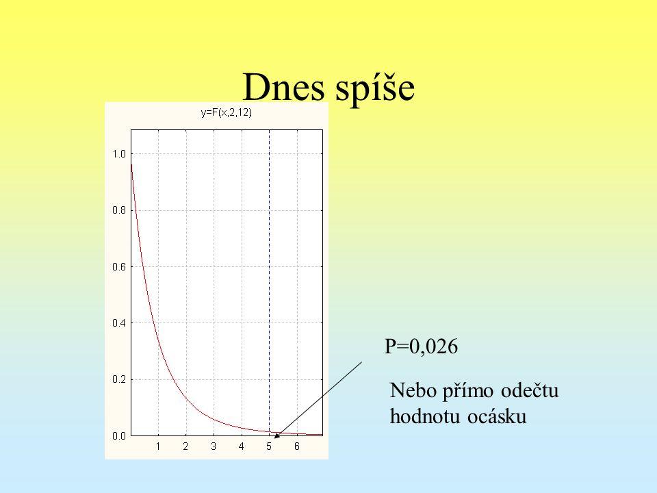 Dnes spíše P=0,026 Nebo přímo odečtu hodnotu ocásku
