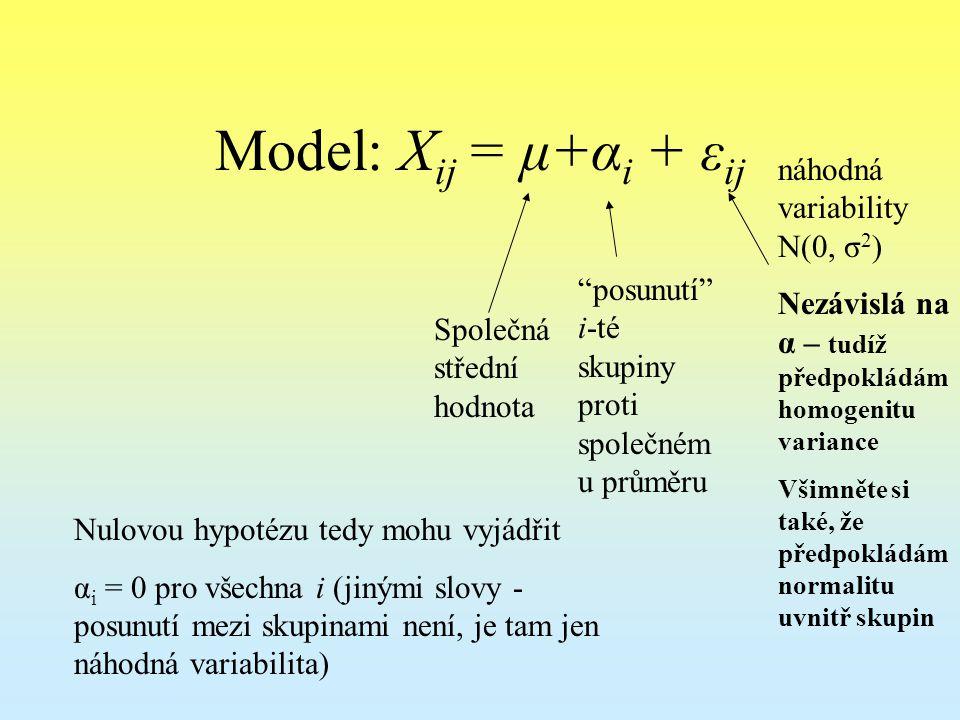 Model: X ij = μ+α i + ε ij Společná střední hodnota posunutí i-té skupiny proti společném u průměru náhodná variability N(0, σ 2 ) Nezávislá na α – tudíž předpokládám homogenitu variance Všimněte si také, že předpokládám normalitu uvnitř skupin Nulovou hypotézu tedy mohu vyjádřit α i = 0 pro všechna i (jinými slovy - posunutí mezi skupinami není, je tam jen náhodná variabilita)