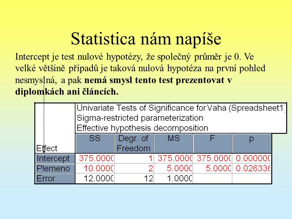 Statistica nám napíše Intercept je test nulové hypotézy, že společný průměr je 0. Ve velké většině případů je taková nulová hypotéza na první pohled n