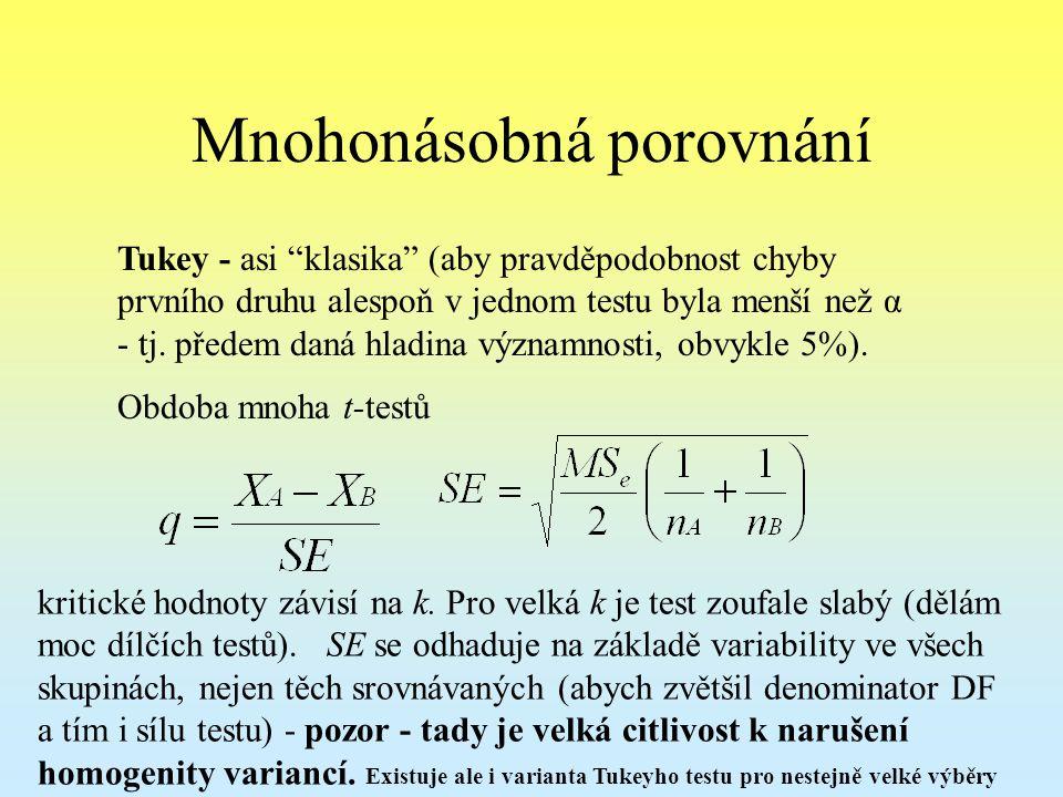 Mnohonásobná porovnání Tukey - asi klasika (aby pravděpodobnost chyby prvního druhu alespoň v jednom testu byla menší než α - tj.