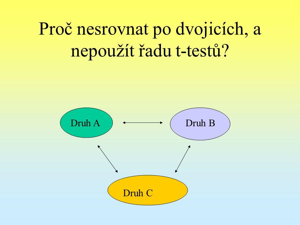Proč nesrovnat po dvojicích, a nepoužít řadu t-testů? Druh ADruh B Druh C