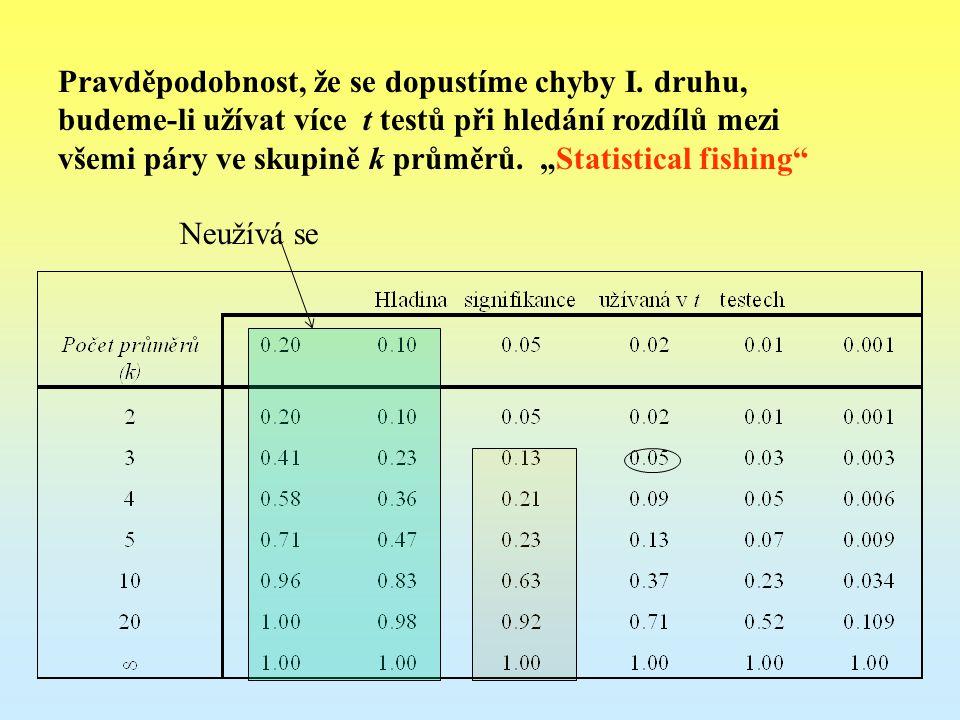 Proto testujeme jen jednu hypotézu Všechny skupiny jsou stejné nebo přesněji H 0 :  1 =  2 =  3 =...=  k.
