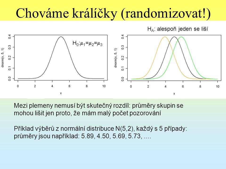 Neparametrické možnosti Permutační testy (náhodně rozděluju pozorování do skupin o stejné velikosti, jako jsou v experimentu, a tím si generuji rozdělení testové statistiky za platnosti nulové hypotézy) - PERMANOVA Kruskal-Wallisův test - založený na pořadí Oba testy testují H 0, že se jedná o výběry z téhož základního souboru.