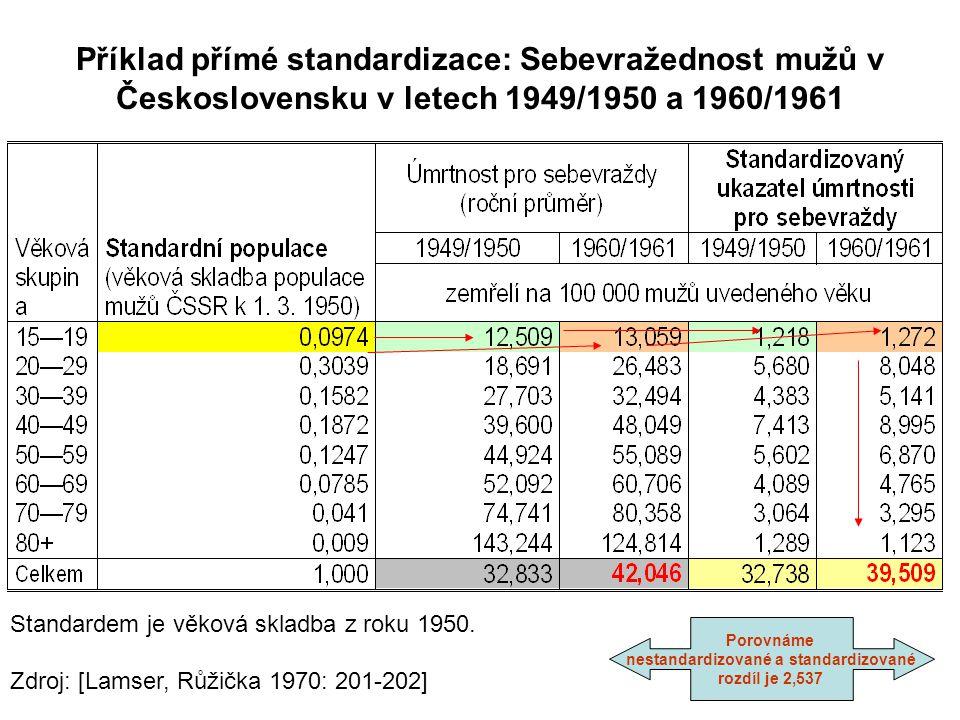 Příklad přímé standardizace: interpretace Specifické úmrtnosti (na 100 000 mužů) pro období 1949/1950 a 1960/1961 ukazuji, že ve všech věkových stupních výjimkou nejstarších mužů se sebevražednost zvýšila.