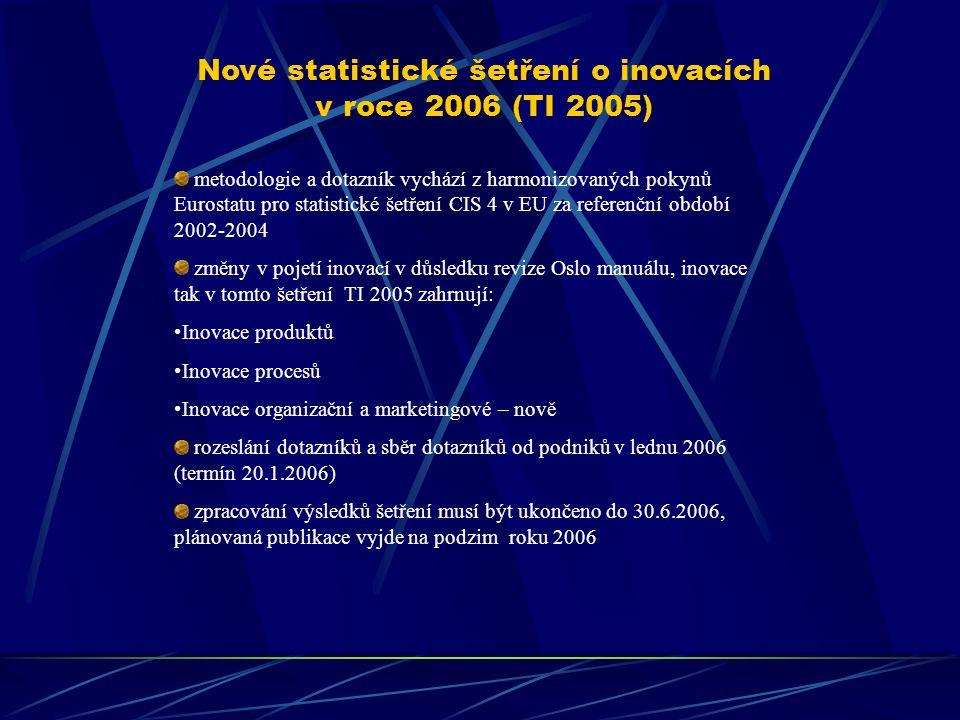 Intenzita inovace v ČR a ve vybraných státech EU