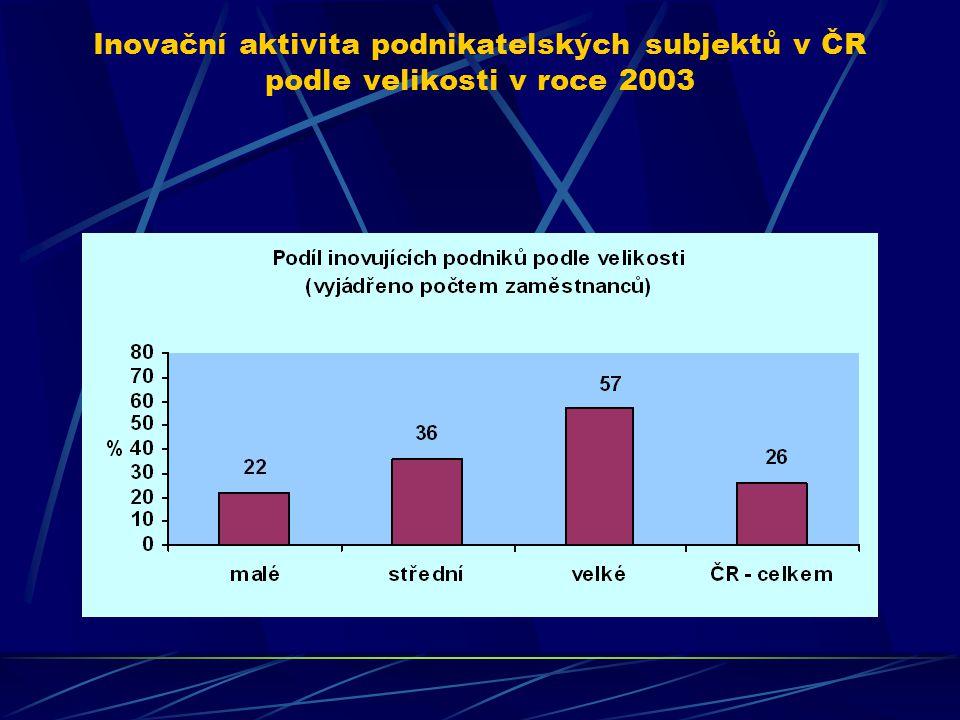 Inovace v České republice v letech 2002-2003 Druhé statistické šetření o inovacích proběhlo v roce 2004, opět na bázi harmonizovaného dotazníku a meto