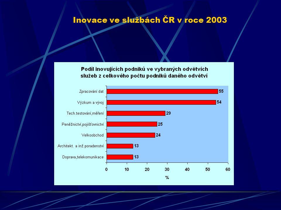 Inovace ve zpracovatelském průmyslu ČR v roce 2003