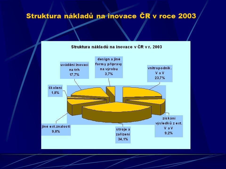 Inovace ve službách ČR v roce 2003