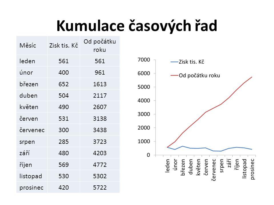 Kumulace časových řad MěsícZisk tis.