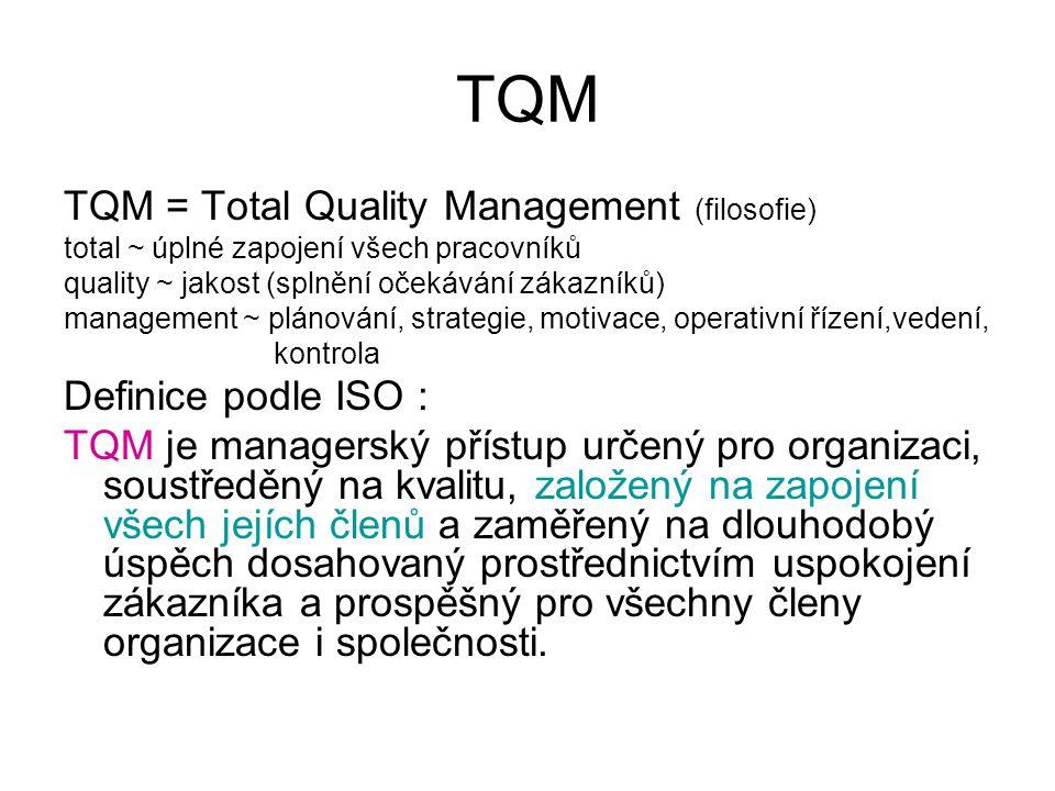 TQM TQM = Total Quality Management (filosofie) total ~ úplné zapojení všech pracovníků quality ~ jakost (splnění očekávání zákazníků) management ~ plá