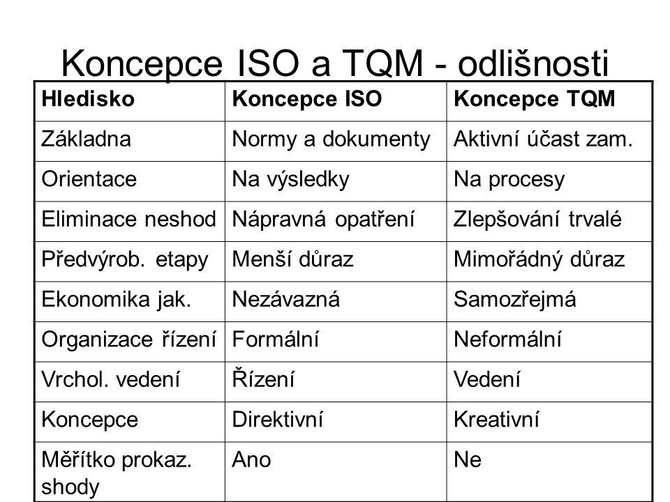 Koncepce ISO a TQM - odlišnosti HlediskoKoncepce ISOKoncepce TQM ZákladnaNormy a dokumentyAktivní účast zam. OrientaceNa výsledkyNa procesy Eliminace