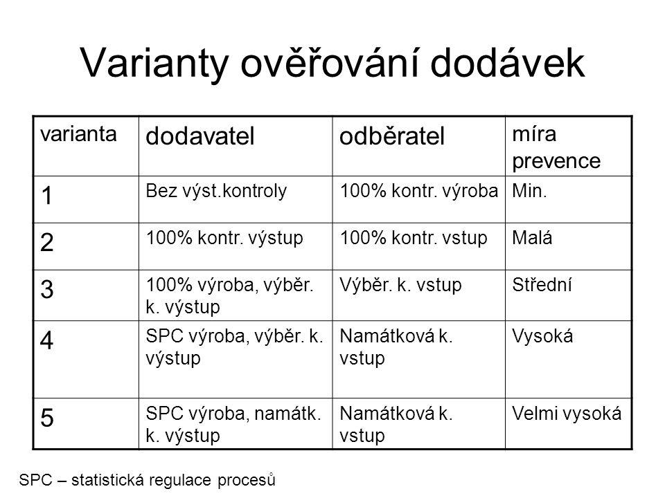 Varianty ověřování dodávek varianta dodavatelodběratel míra prevence 1 Bez výst.kontroly100% kontr. výrobaMin. 2 100% kontr. výstup100% kontr. vstupMa