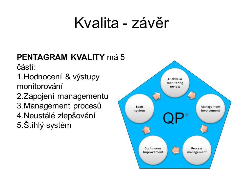 Kvalita - závěr PENTAGRAM KVALITY má 5 částí: 1.Hodnocení & výstupy monitorování 2.Zapojení managementu 3.Management procesů 4.Neustálé zlepšování 5.Š