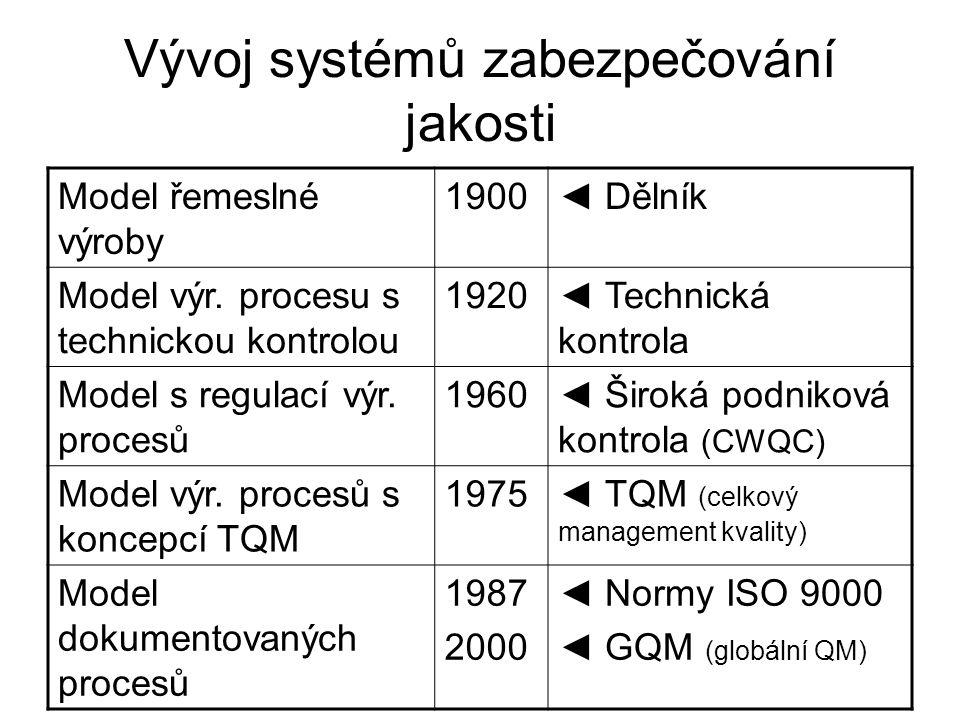 Vývoj systémů zabezpečování jakosti Model řemeslné výroby 1900◄ Dělník Model výr. procesu s technickou kontrolou 1920◄ Technická kontrola Model s regu