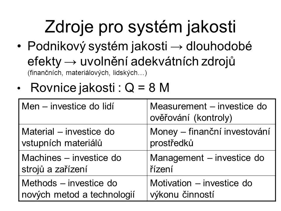 Zdroje pro systém jakosti Podnikový systém jakosti → dlouhodobé efekty → uvolnění adekvátních zdrojů (finančních, materiálových, lidských…) Rovnice ja