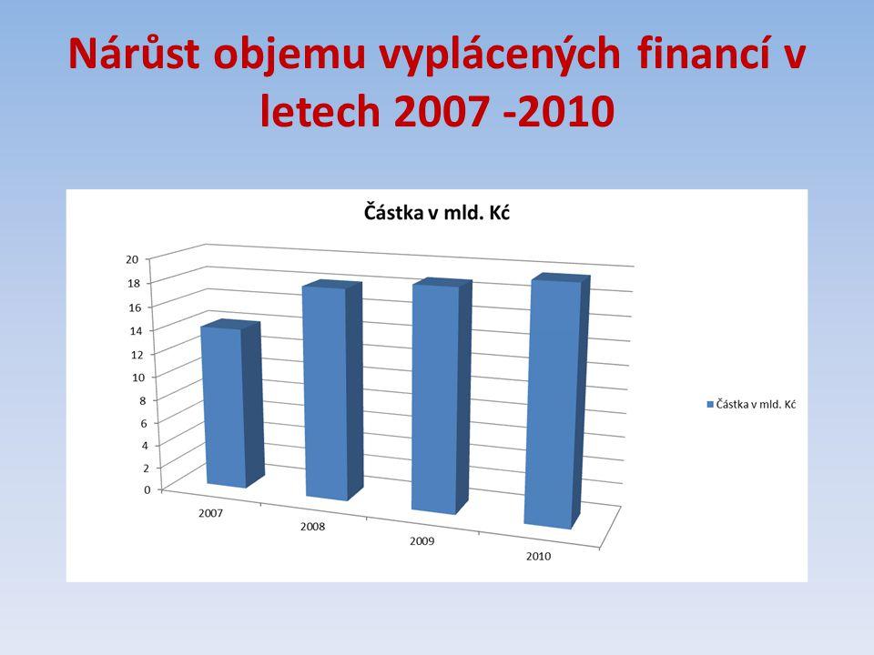 Nárůst objemu vyplácených financí v letech 2007 -2010