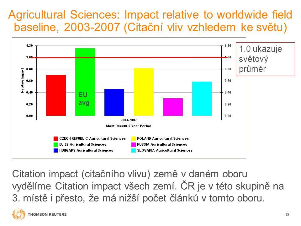Agricultural Sciences: Impact relative to worldwide field baseline, 2003-2007 (Citační vliv vzhledem ke světu) 13 EU avg Citation impact (citačního vlivu) země v daném oboru vydělíme Citation impact všech zemí.
