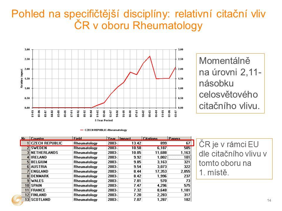 Pohled na specifičtější disciplíny: relativní citační vliv ČR v oboru Rheumatology 14 Momentálně na úrovni 2,11- násobku celosvětového citačního vlivu.