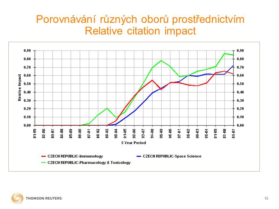 Porovnávání různých oborů prostřednictvím Relative citation impact 15