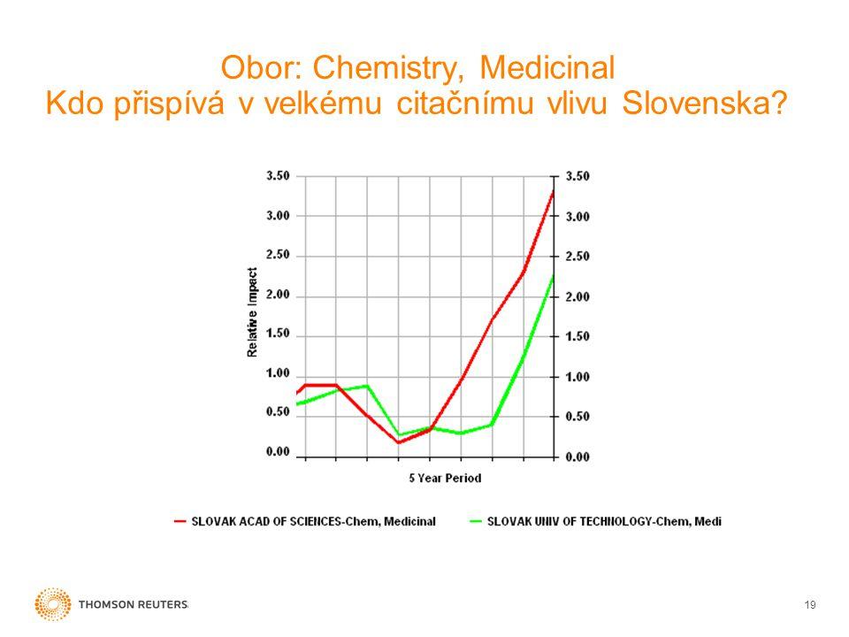Obor: Chemistry, Medicinal Kdo přispívá v velkému citačnímu vlivu Slovenska 19