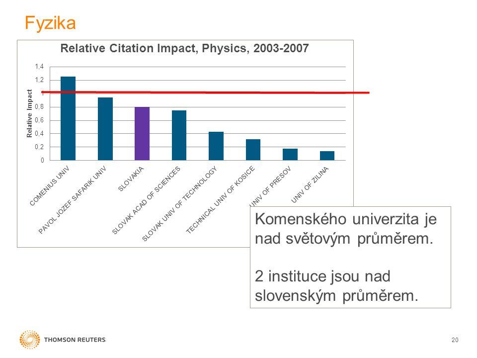 Fyzika 20 Komenského univerzita je nad světovým průměrem. 2 instituce jsou nad slovenským průměrem.