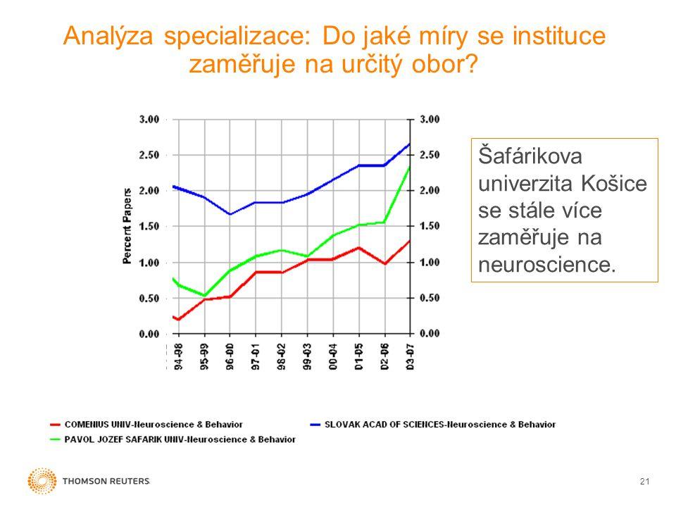 Analýza specializace: Do jaké míry se instituce zaměřuje na určitý obor.