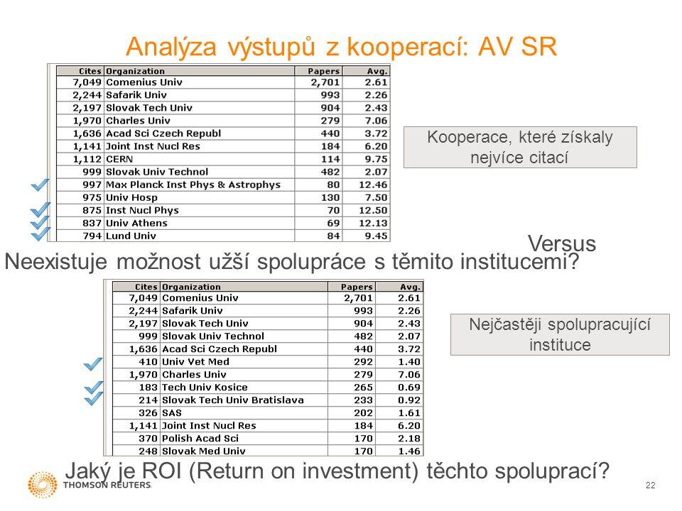 Analýza výstupů z kooperací: AV SR 22 Nejčastěji spolupracující instituce Kooperace, které získaly nejvíce citací Versus Jaký je ROI (Return on investment) těchto spoluprací.