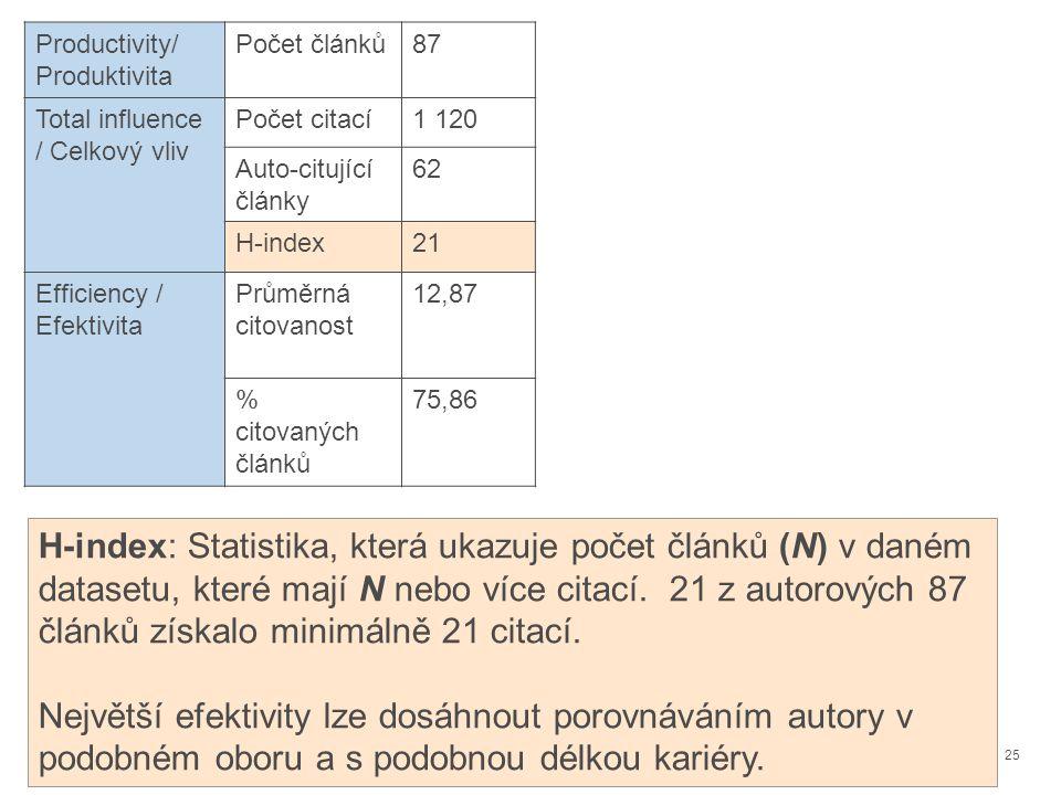 25 H-index: Statistika, která ukazuje počet článků (N) v daném datasetu, které mají N nebo více citací.