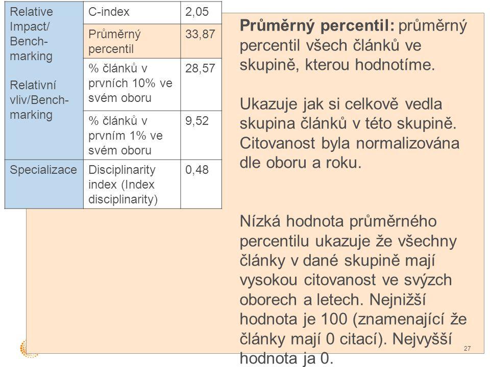 Průměrný percentil: průměrný percentil všech článků ve skupině, kterou hodnotíme.