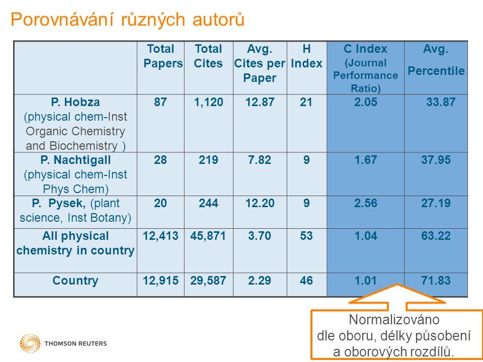 Porovnávání různých autorů 29 Total Papers Total Cites Avg.