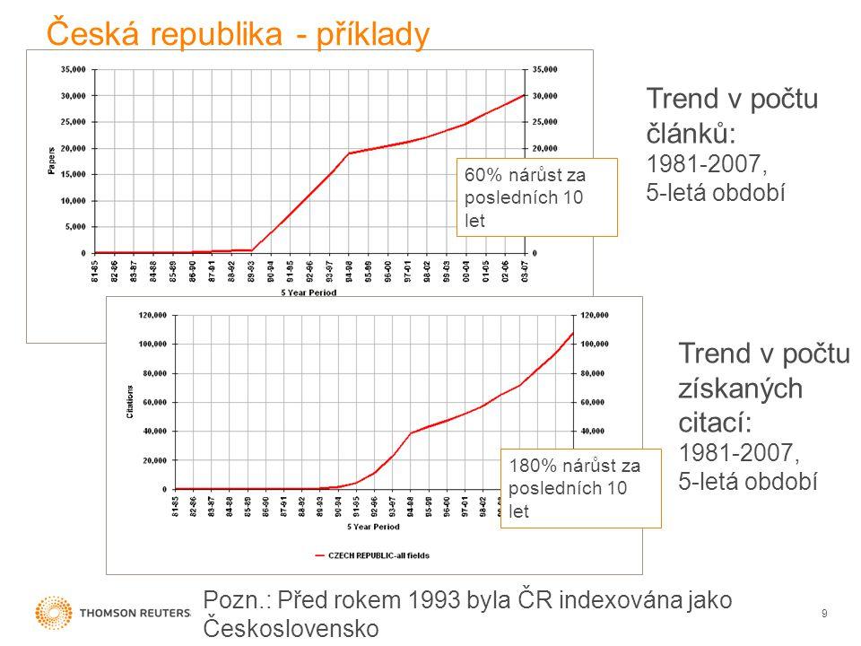 Česká republika - příklady 9 60% nárůst za posledních 10 let 180% nárůst za posledních 10 let Trend v počtu článků: 1981-2007, 5-letá období Trend v počtu získaných citací: 1981-2007, 5-letá období Pozn.: Před rokem 1993 byla ČR indexována jako Československo