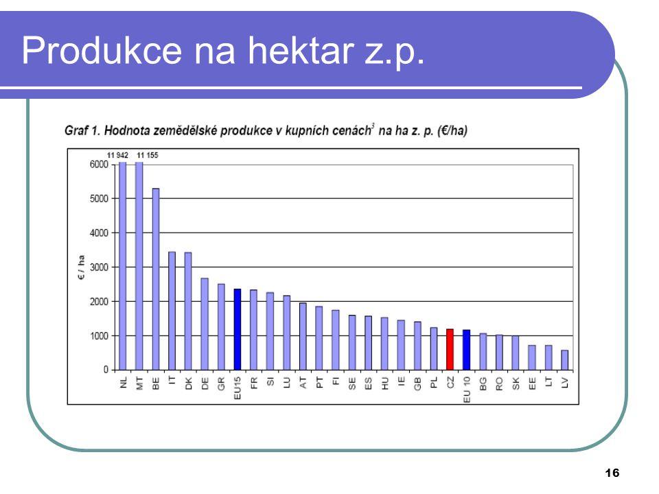 16 Produkce na hektar z.p.