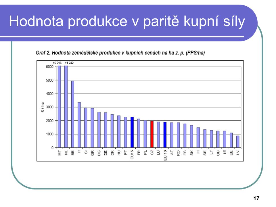 17 Hodnota produkce v paritě kupní síly