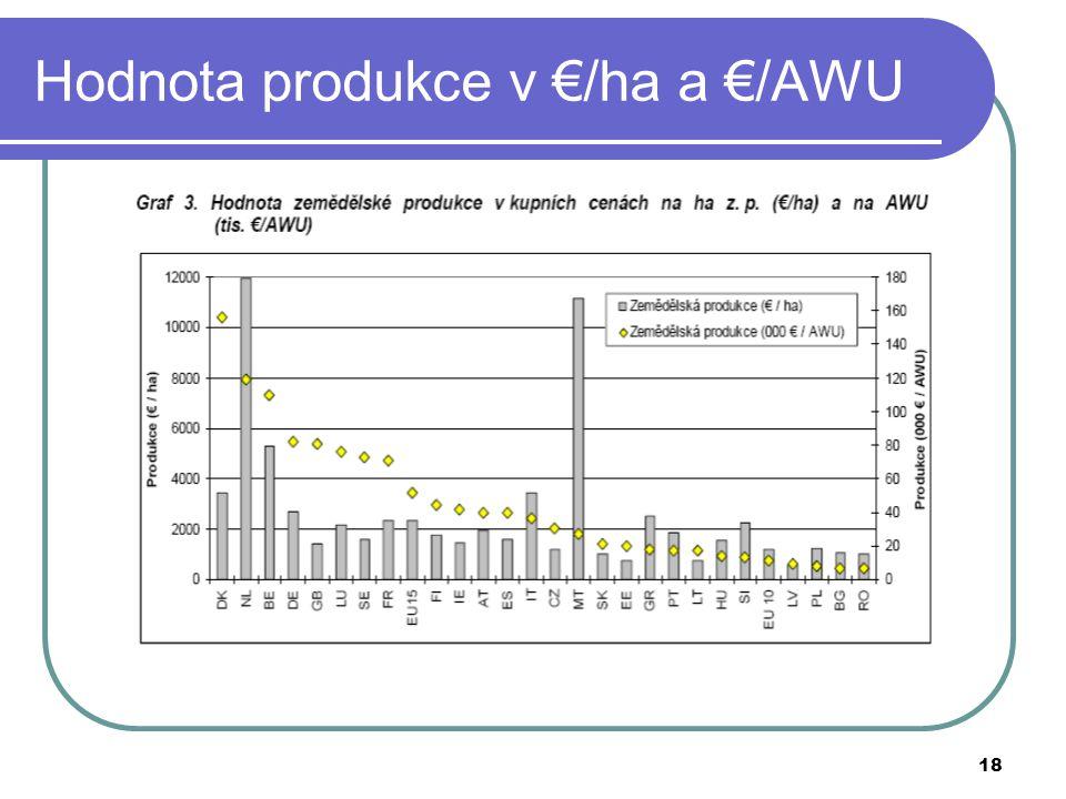 18 Hodnota produkce v €/ha a €/AWU