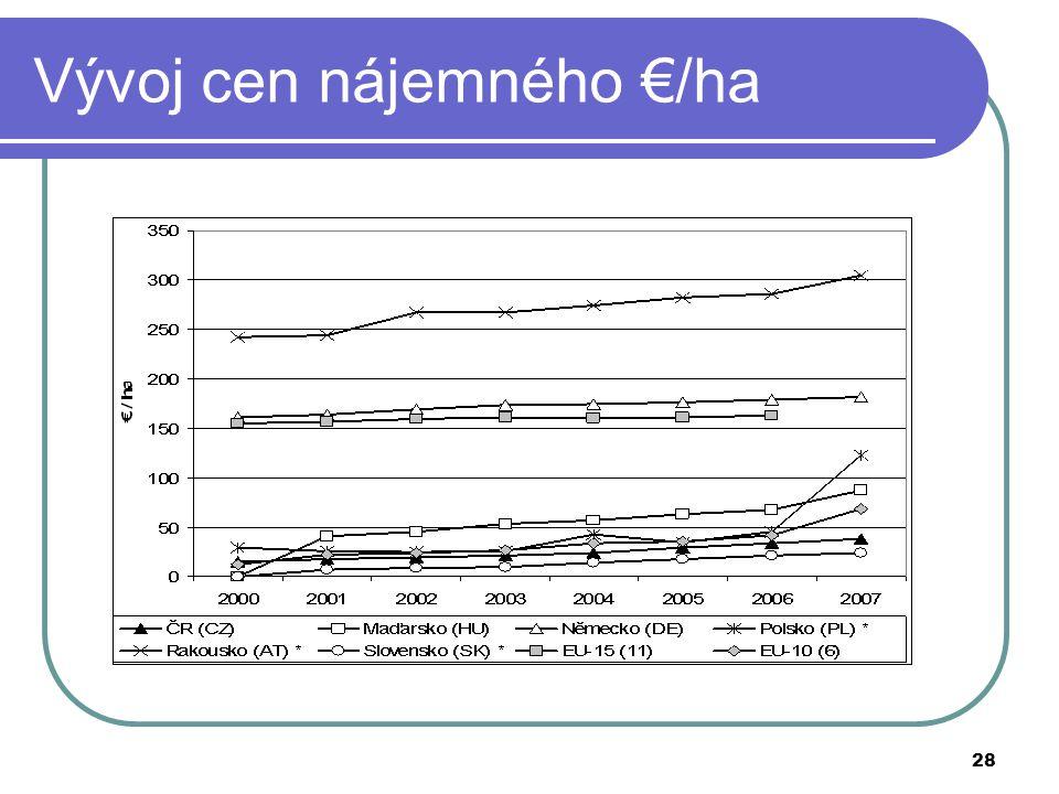28 Vývoj cen nájemného €/ha