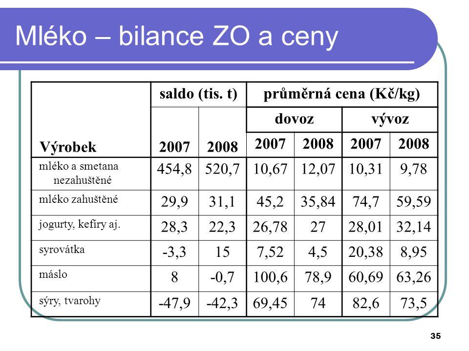 35 Mléko – bilance ZO a ceny Výrobek saldo (tis. t)průměrná cena (Kč/kg) 20072008 dovozvývoz 2007200820072008 mléko a smetana nezahuštěné 454,8520,710