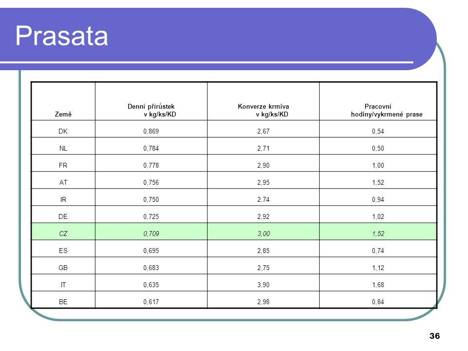 36 Prasata Země Denní přírůstek v kg/ks/KD Konverze krmiva v kg/ks/KD Pracovní hodiny/vykrmené prase DK0,8692,670,54 NL0,7842,710,50 FR0,7782,901,00 A