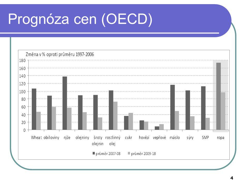 45 Modulace - Současný stav Pro EU 15 začala v roce 2005 se sazbou 3 % a s postupným zvyšováním na 4 % v roce 2006 a 5 % od 2007.