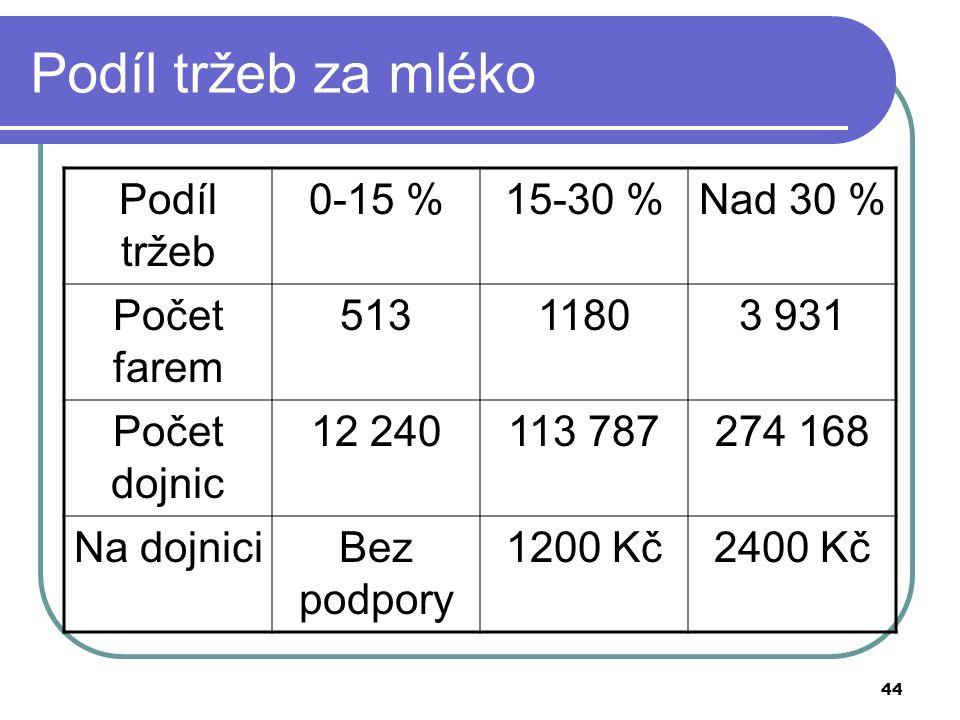 44 Podíl tržeb za mléko Podíl tržeb 0-15 %15-30 %Nad 30 % Počet farem 51311803 931 Počet dojnic 12 240113 787274 168 Na dojniciBez podpory 1200 Kč2400