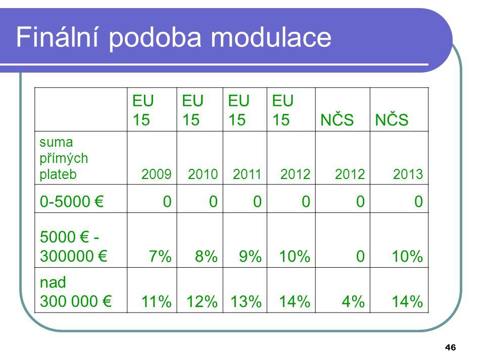 46 Finální podoba modulace EU 15 NČS suma přímých plateb2009201020112012 2013 0-5000 €000000 5000 € - 300000 €7%8%9%10%0 nad 300 000 €11%12%13%14%4%14