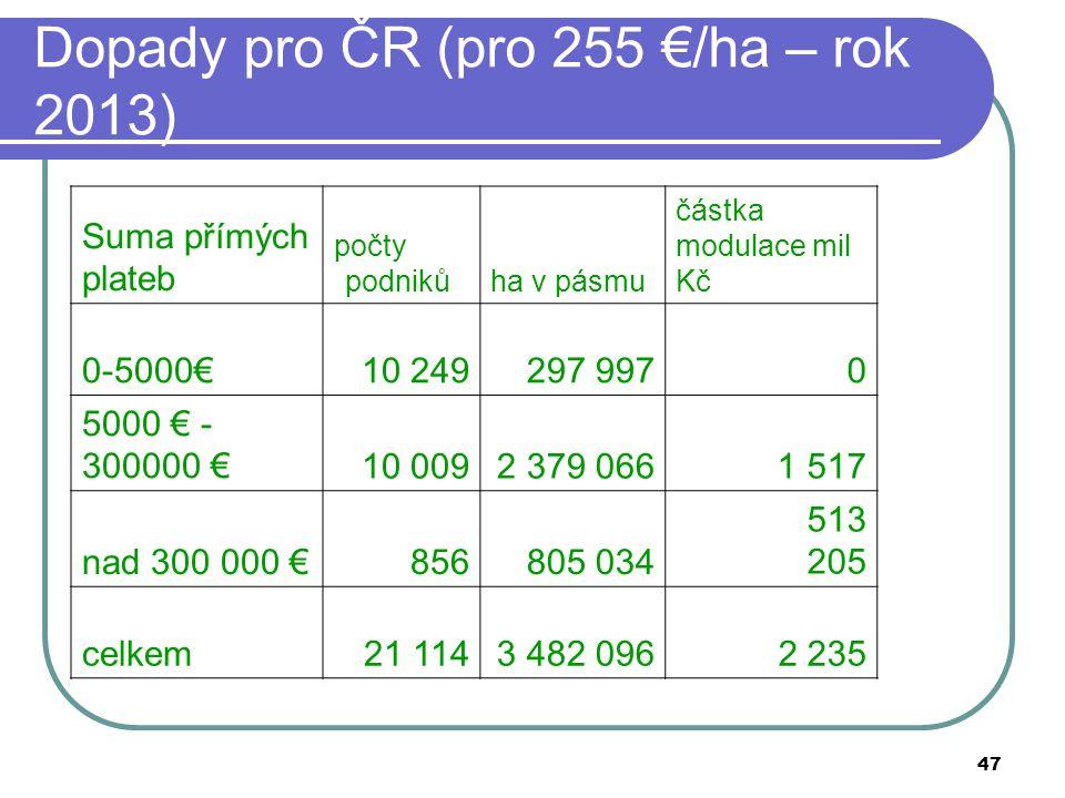 47 Dopady pro ČR (pro 255 €/ha – rok 2013) Suma přímých plateb počty podnikůha v pásmu částka modulace mil Kč 0-5000€10 249297 9970 5000 € - 300000 €1