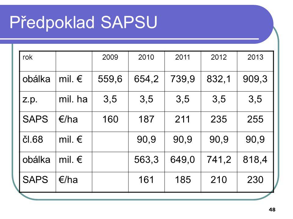 48 Předpoklad SAPSU rok20092010201120122013 obálkamil. €559,6654,2739,9832,1909,3 z.p.mil. ha3,5 SAPS€/ha160187211235255 čl.68mil. €90,9 obálkamil. €5