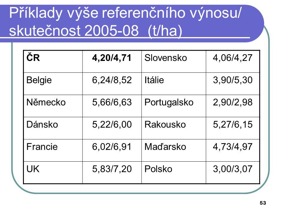 53 Příklady výše referenčního výnosu/ skutečnost 2005-08 (t/ha) ČR4,20/4,71Slovensko4,06/4,27 Belgie6,24/8,52Itálie3,90/5,30 Německo5,66/6,63Portugals