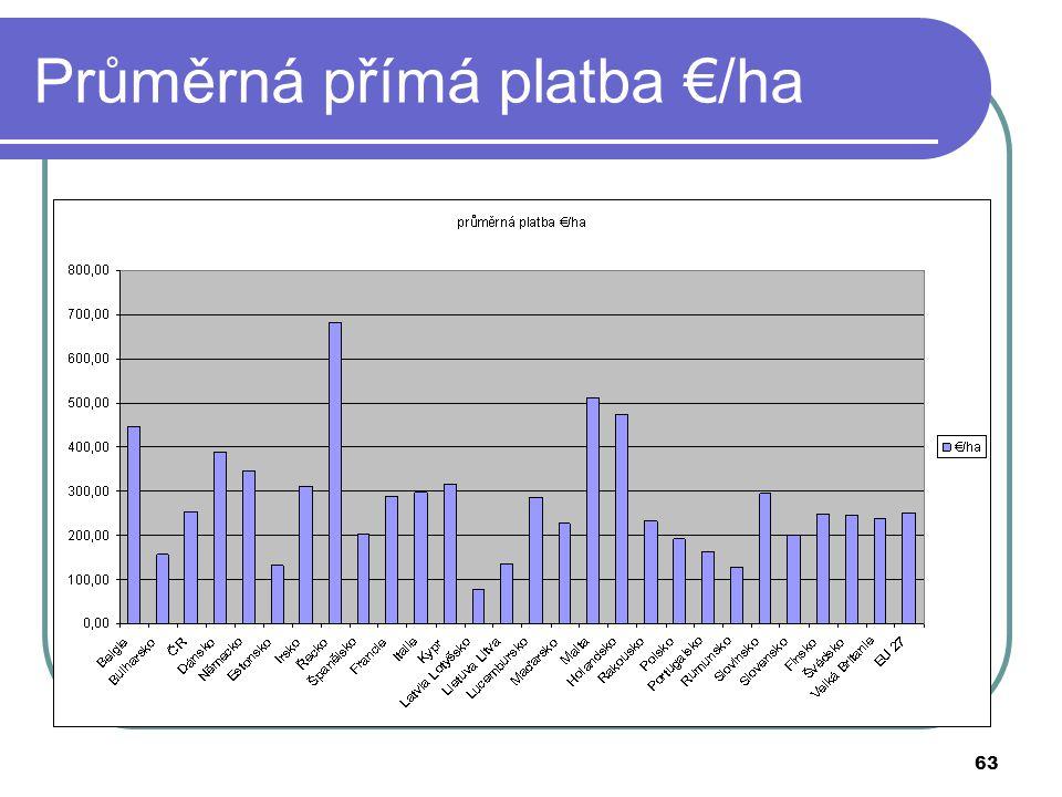 63 Průměrná přímá platba €/ha