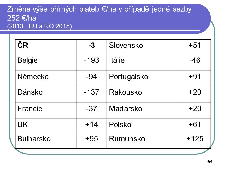 64 Změna výše přímých plateb €/ha v případě jedné sazby 252 €/ha (2013 - BU a RO 2015) ČR-3Slovensko+51 Belgie-193Itálie-46 Německo-94Portugalsko+91 D