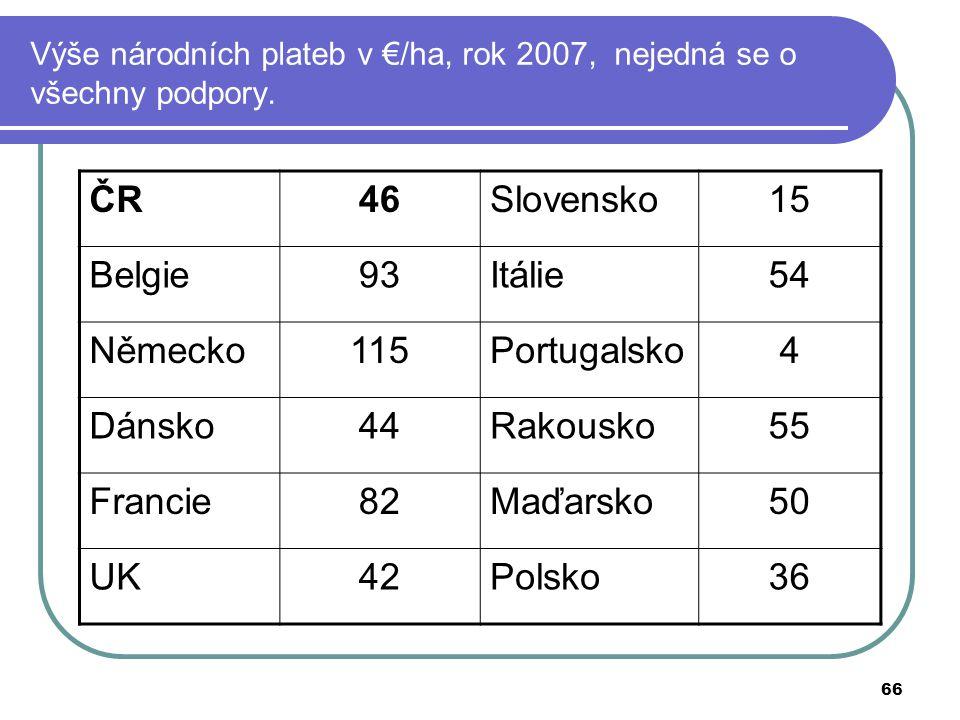 66 Výše národních plateb v €/ha, rok 2007, nejedná se o všechny podpory. ČR46Slovensko15 Belgie93Itálie54 Německo115Portugalsko4 Dánsko44Rakousko55 Fr