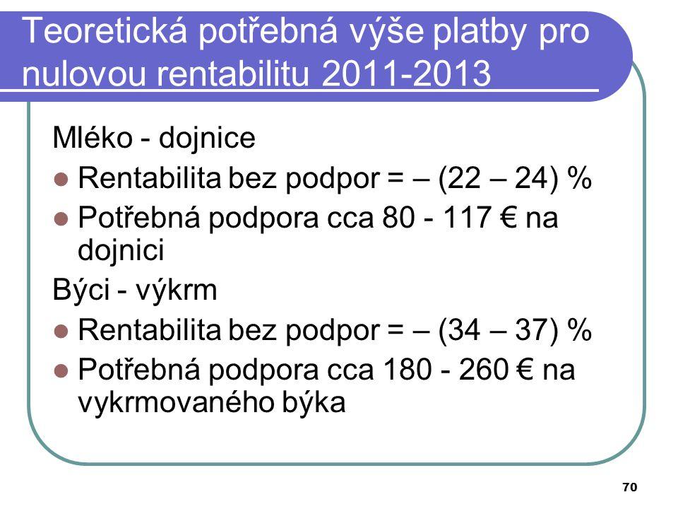 70 Teoretická potřebná výše platby pro nulovou rentabilitu 2011-2013 Mléko - dojnice Rentabilita bez podpor = – (22 – 24) % Potřebná podpora cca 80 -